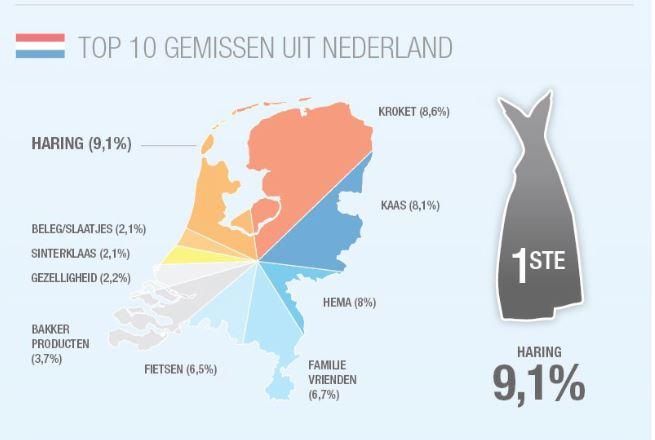 wat missen nederlanders in het buitenland